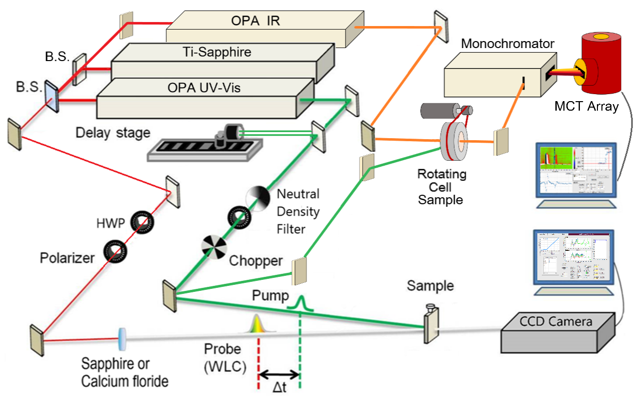 Internal Glusac Research Group Block Diagram Delay Every Millisecond A Pulse Of 800 Nm Light That Is 100 Fs In Duration Produced The Tisapphire Laser And Split Into Three Paths